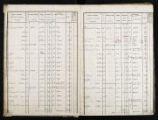154 vues  - Etat des sections A, B, C, D, E3 P 1746 (ouvre la visionneuse)